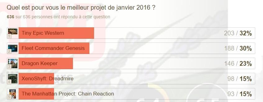 Twophées 2016 - janvier 2016