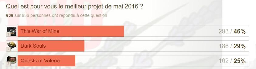 Twophées 2016 - mai 2016