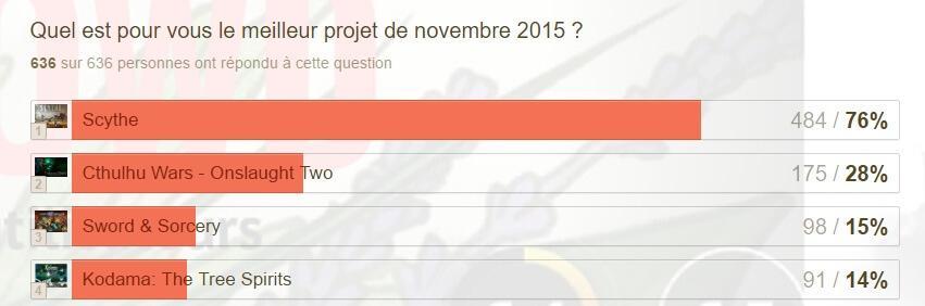 Twophées 2016 - novembre 2015