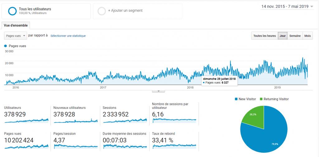cwowd - graphique 10M de pages vues